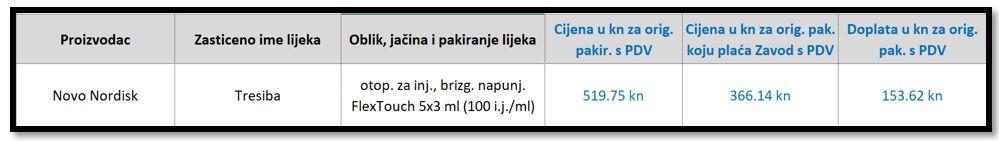 HZZO dopunska lista lijekova
