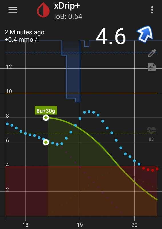 Plavo je kretanje šećera, a zelena točka je trenutak kada sam udahnuo inzulin i slistio 2 kugle sladoleda